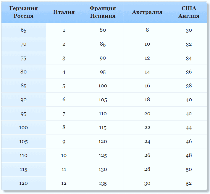 Таблица соответствия размеров бюстгальтера: страны и производители