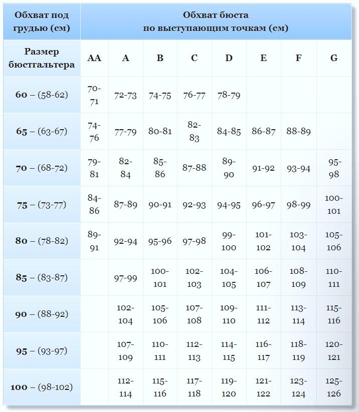 Таблица размеров бюстгальтера (женской груди)